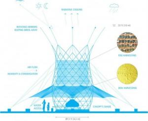 Diagrama de la torre de bambú.