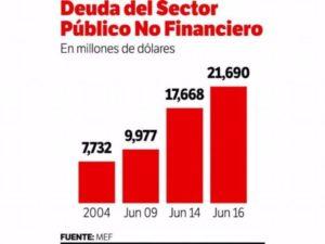 Deuda del Sector Público No Financiero (SPNF) lo dice todo.